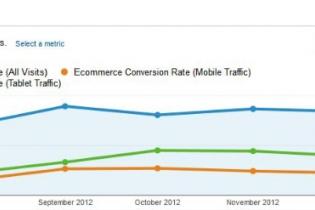 Case: Mobiililla ostetaan enemmän