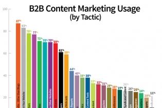 Content is everything! Sisältömarkkinointi, mitä se on?
