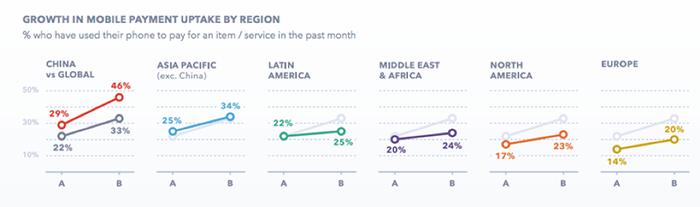 Mobiilimaksaminen on kasvanut huimasti viimeisen parin vuoden aikana